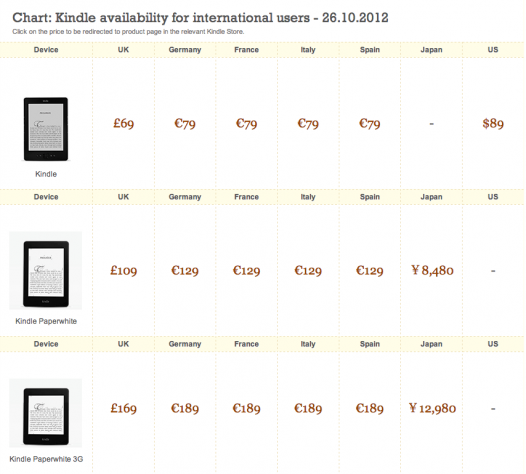 Kindle international availability chart