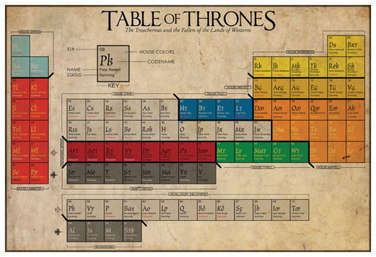 Gift ideas for ebook geeks: literry periodic tables of elements