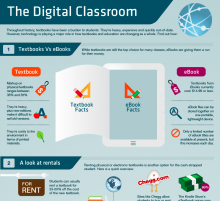 Ebook infographics - the digital classroom