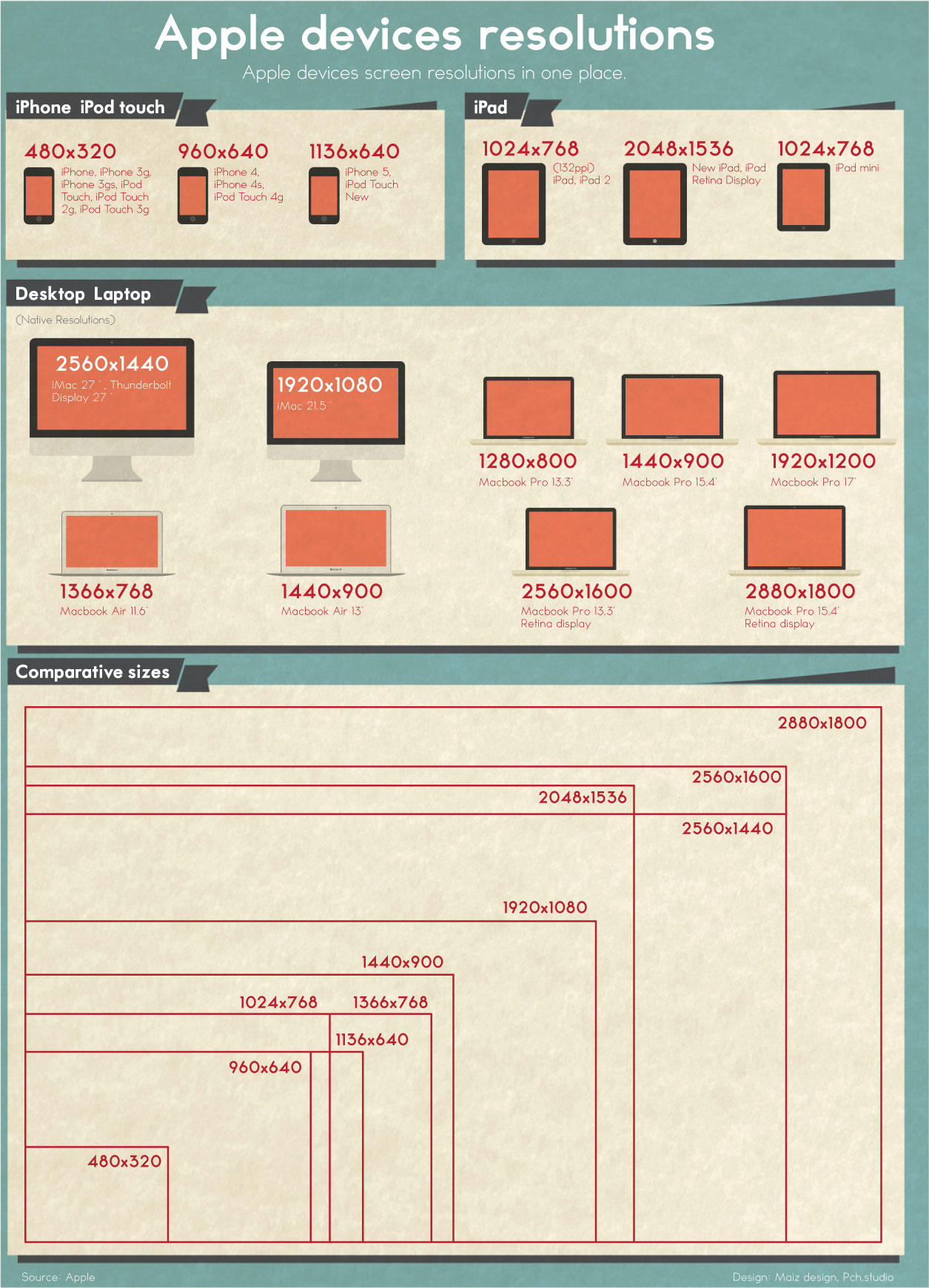 Screen resolutions of Apple devices - infographic