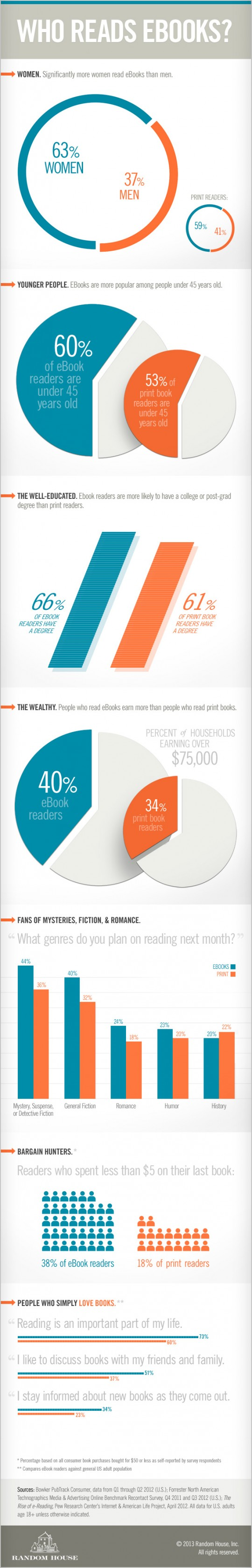 Who reads ebooks infographic by Random House
