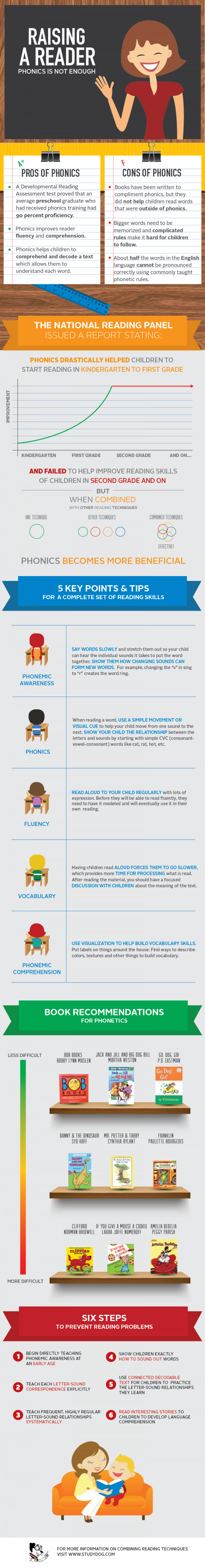 Teaching children to read infographic
