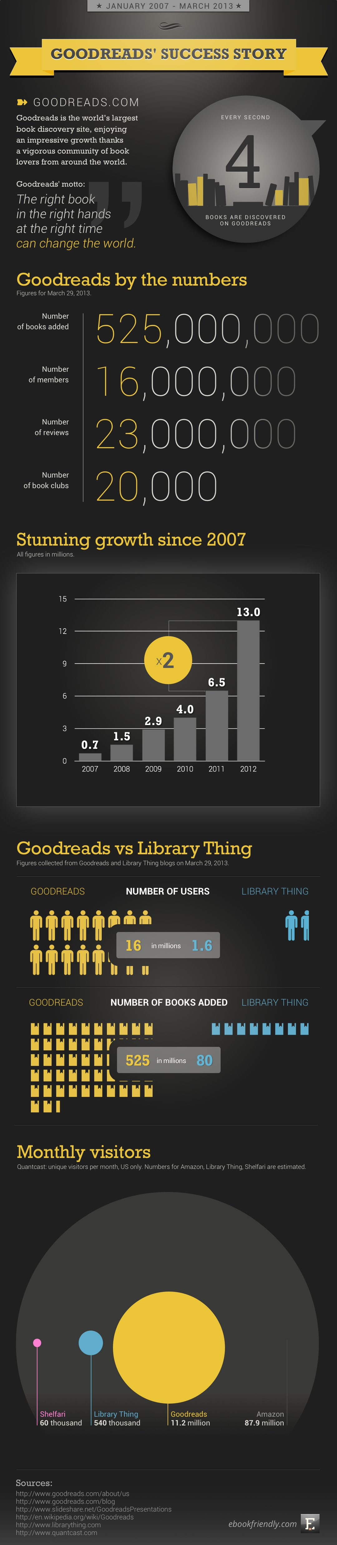 Goodreads' success story (infographic) | Ebook Friendly