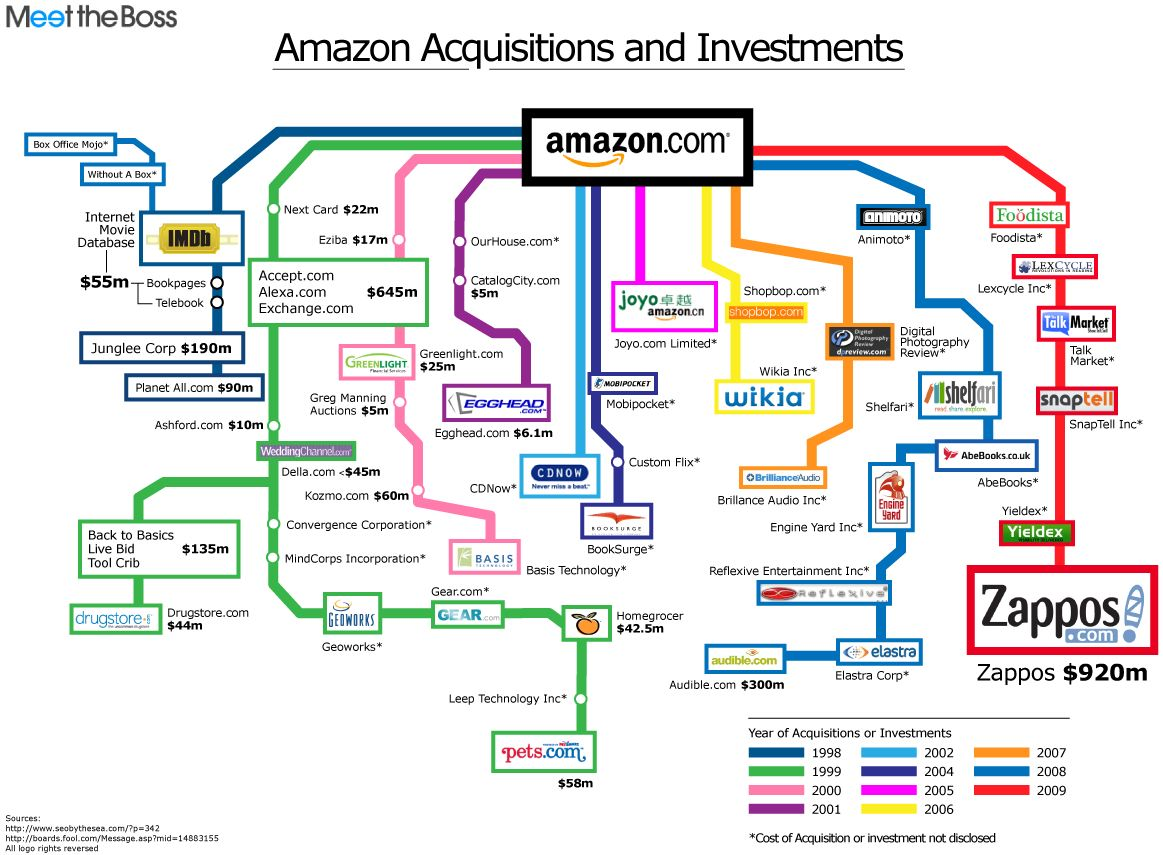 History of Amazon acquisitions and investments - infographic