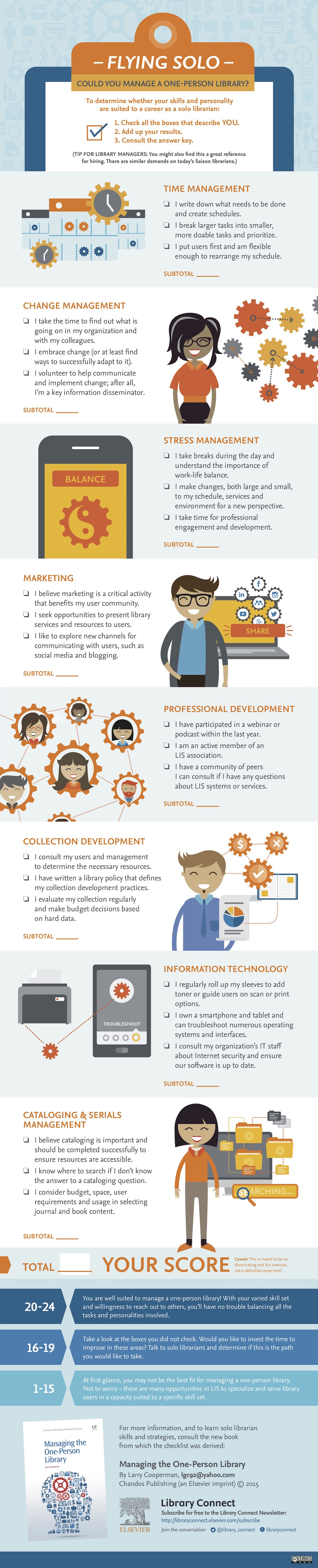 Could you manage a one-person library - infographic