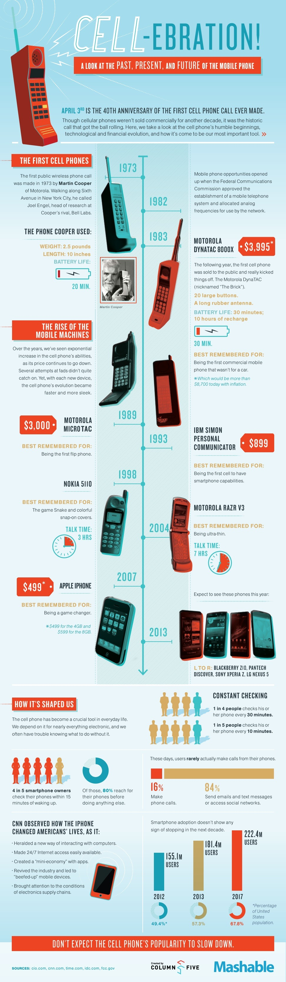 History of a cellphone - infographic