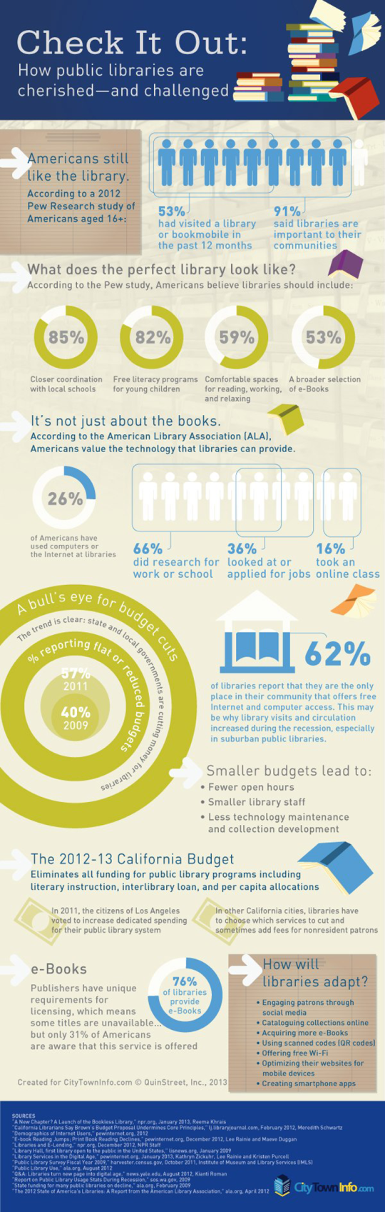 How libraries are challenged in the digital age - infographic