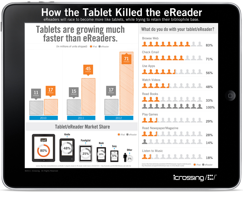 The Content Lab / iCrossing - How the tablet killed the e-reader