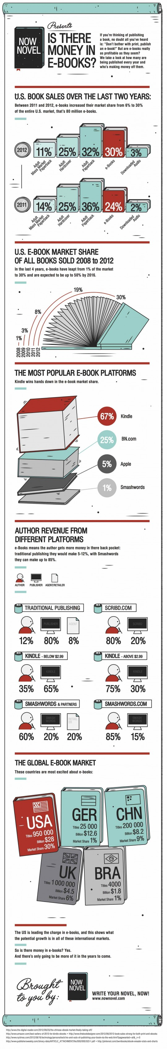 Is-there-money-in-ebooks-infographic-540