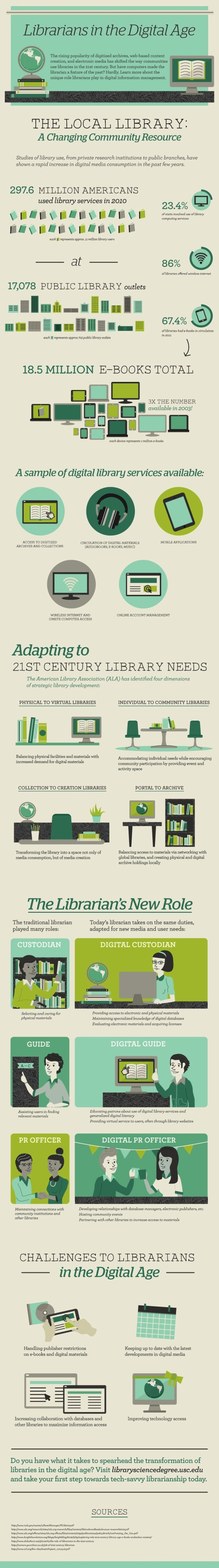 Libraries matter 18 fantastic library infographics and charts librarians in the digital age fandeluxe Images
