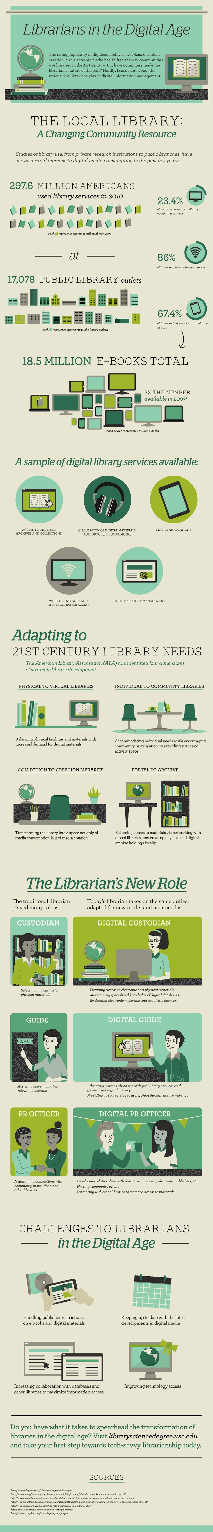 Librarians digital age - infographic