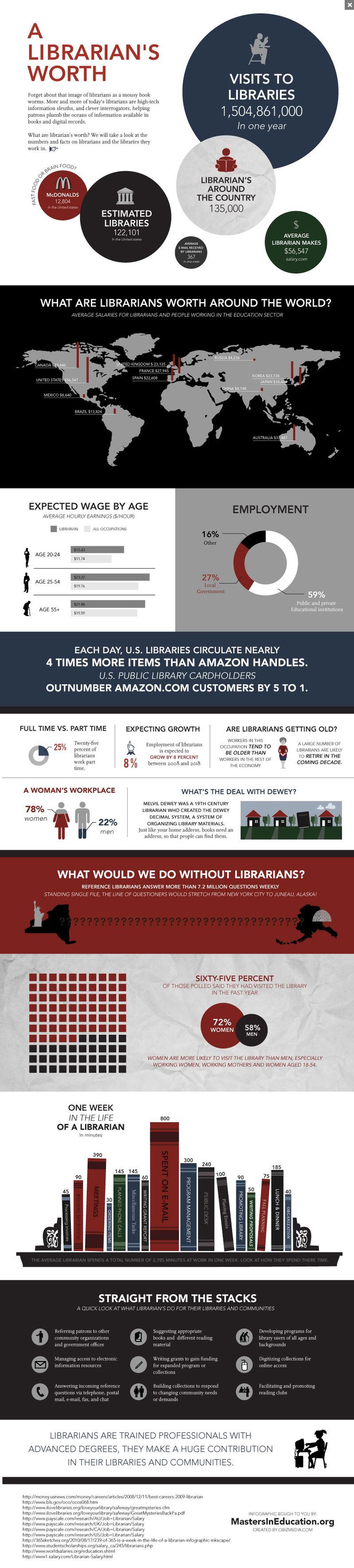 Librarians worth - infographic