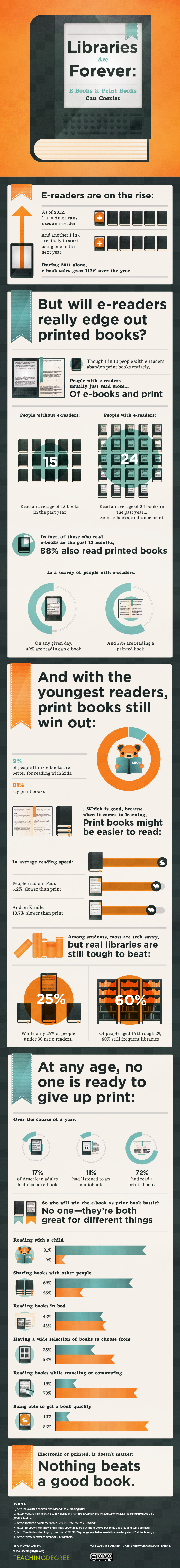 Libraries are forever - infographic