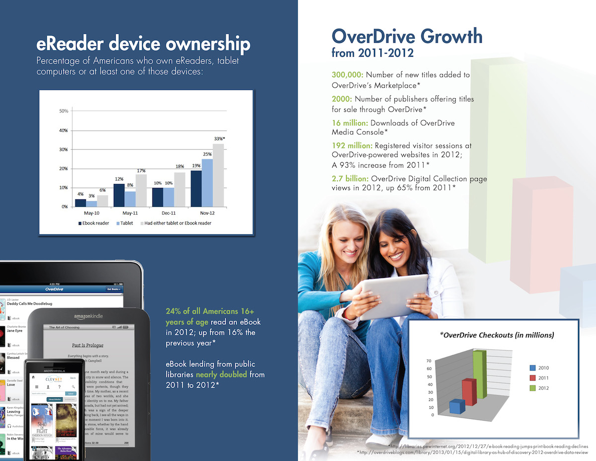 OverDrive ebooks in libraries - infographic