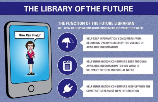 The functions of the future librarian