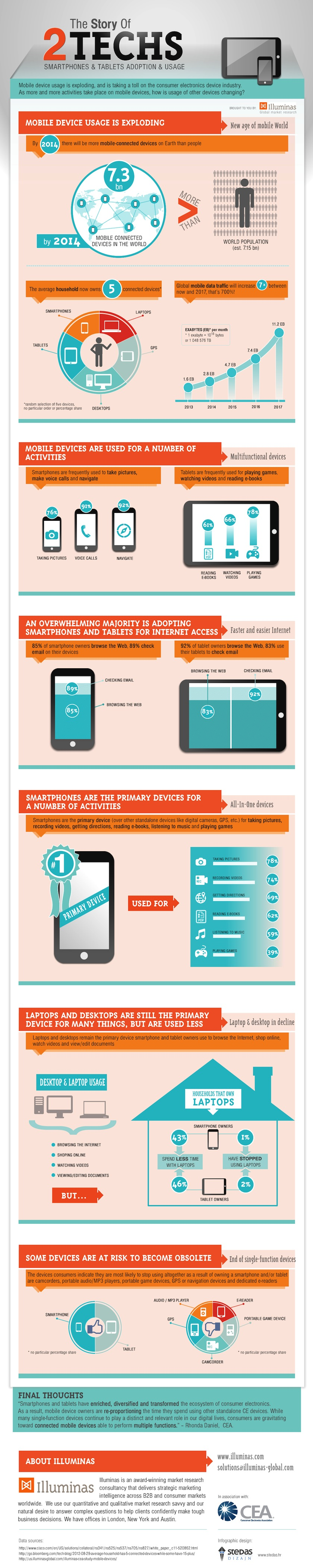 Tablet and smarthone usage is exploding - infographic