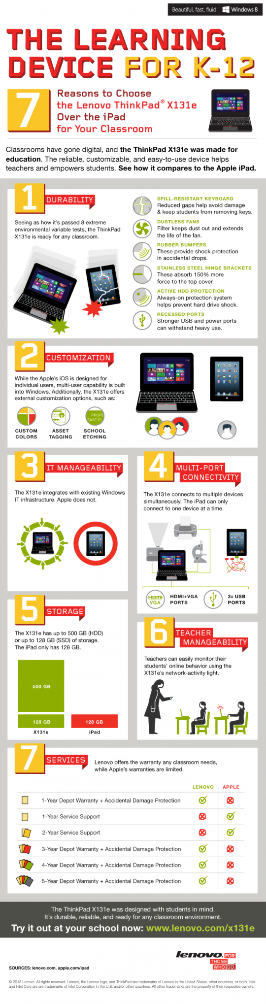 The learning device for the classroom [infographic]
