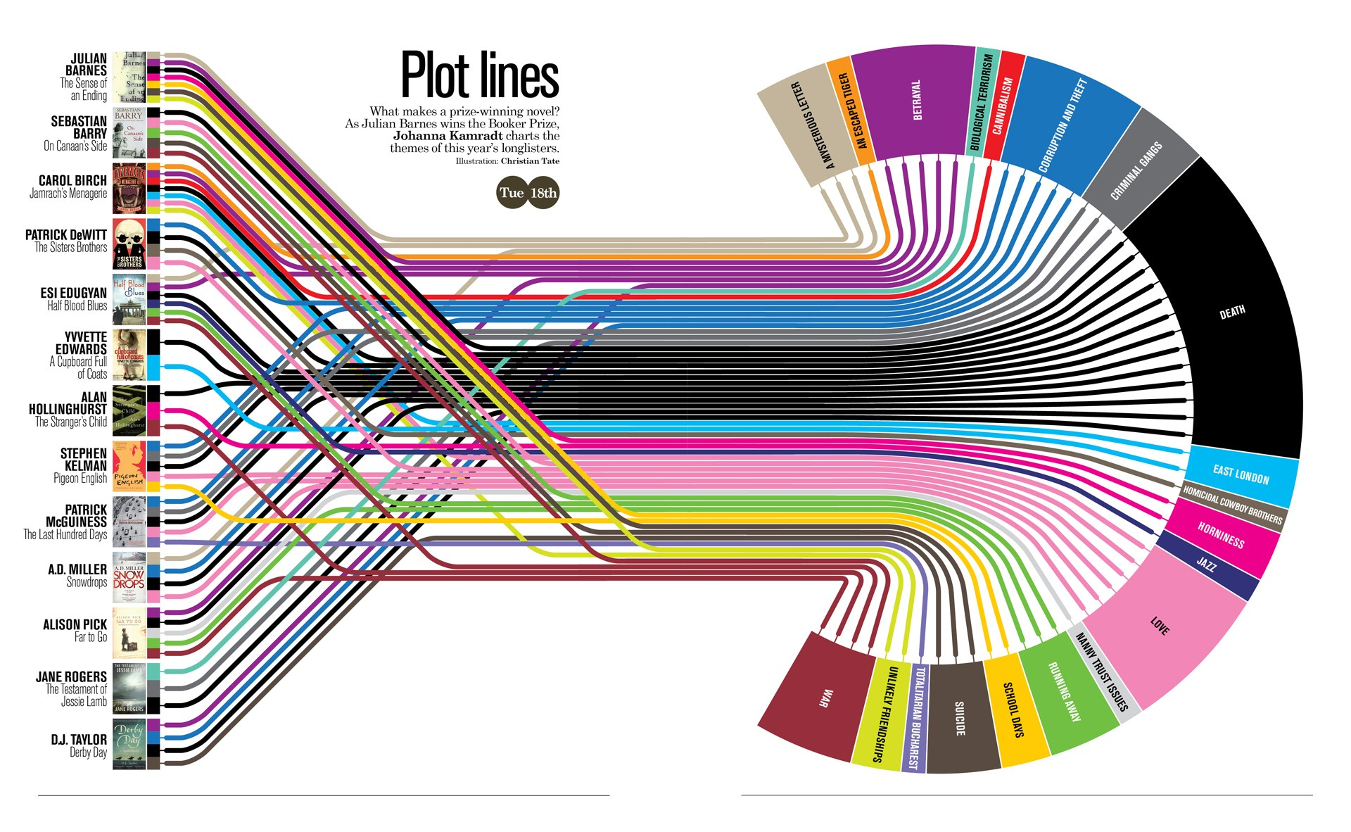 Plot lines - the recipe for writing a bestselleri