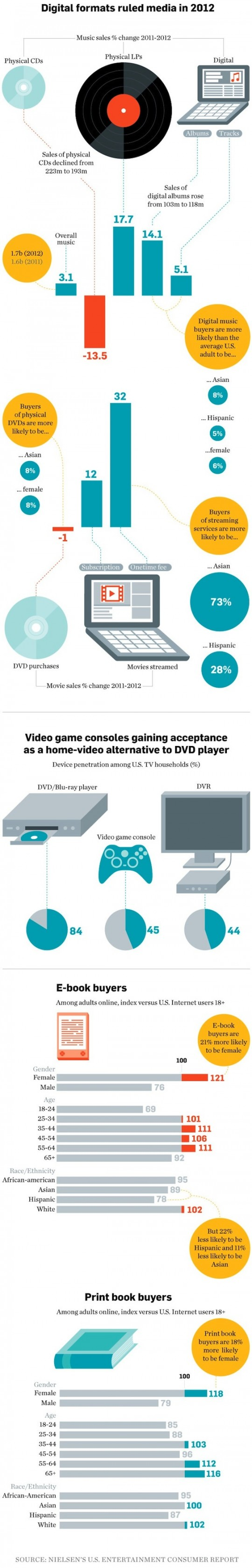 Consumers of digital content - infographic