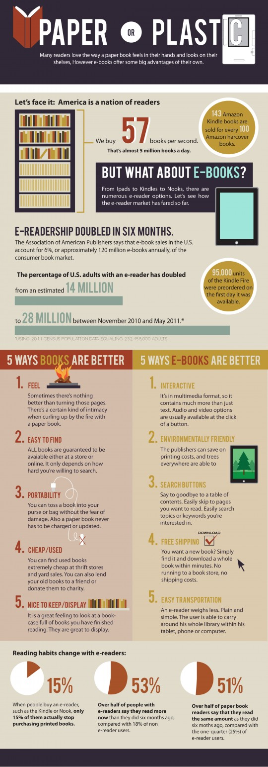 Paper or plastic - print and electronic books compared infographic