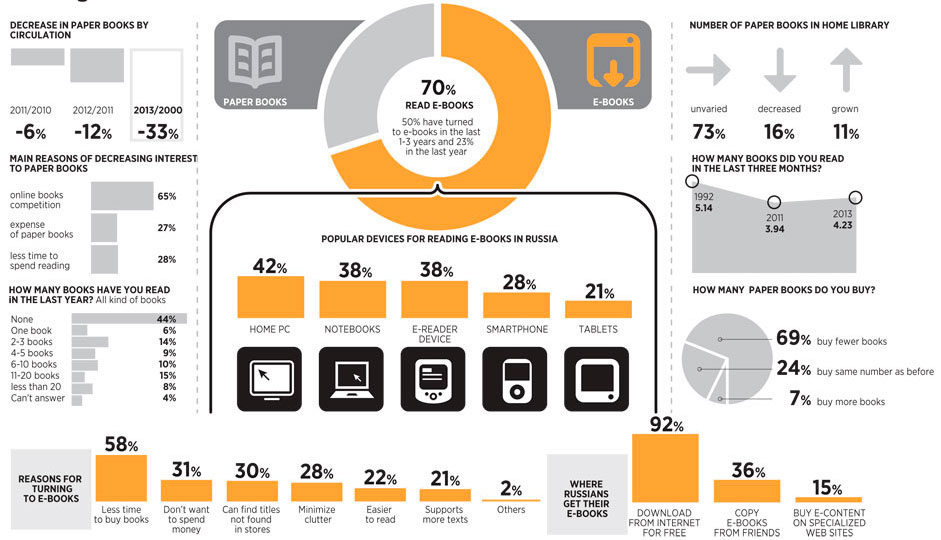 Ebooks in Russia - infographic