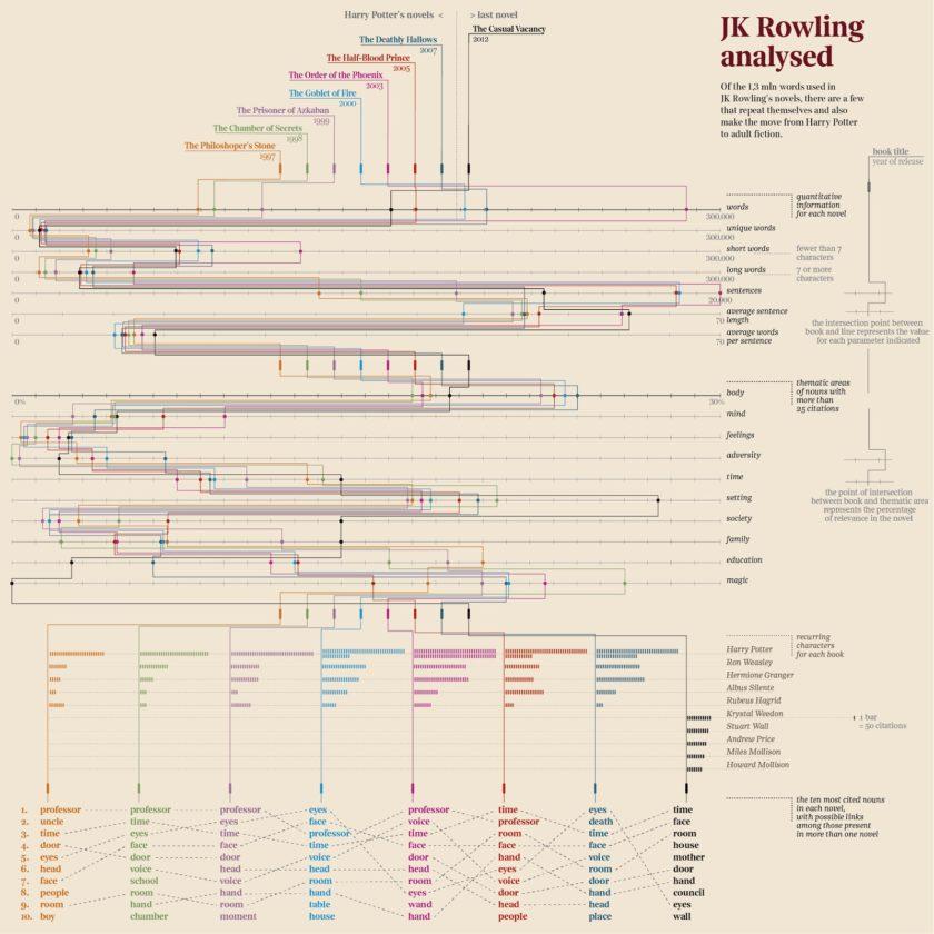 J.K. Rowling's writing style analyzed #infographic
