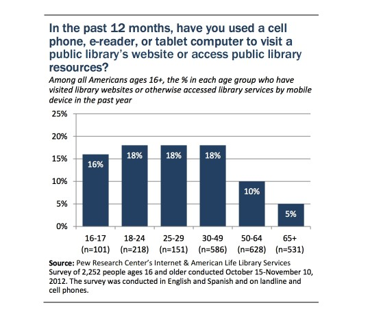 Pew Internet report - young Americans - library usage - chart 2