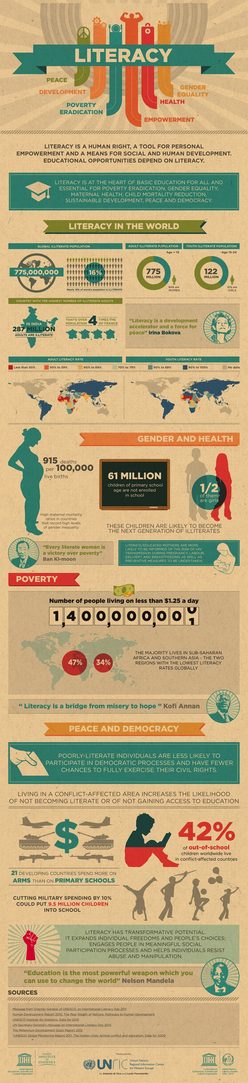 Literacy in the world - infographic