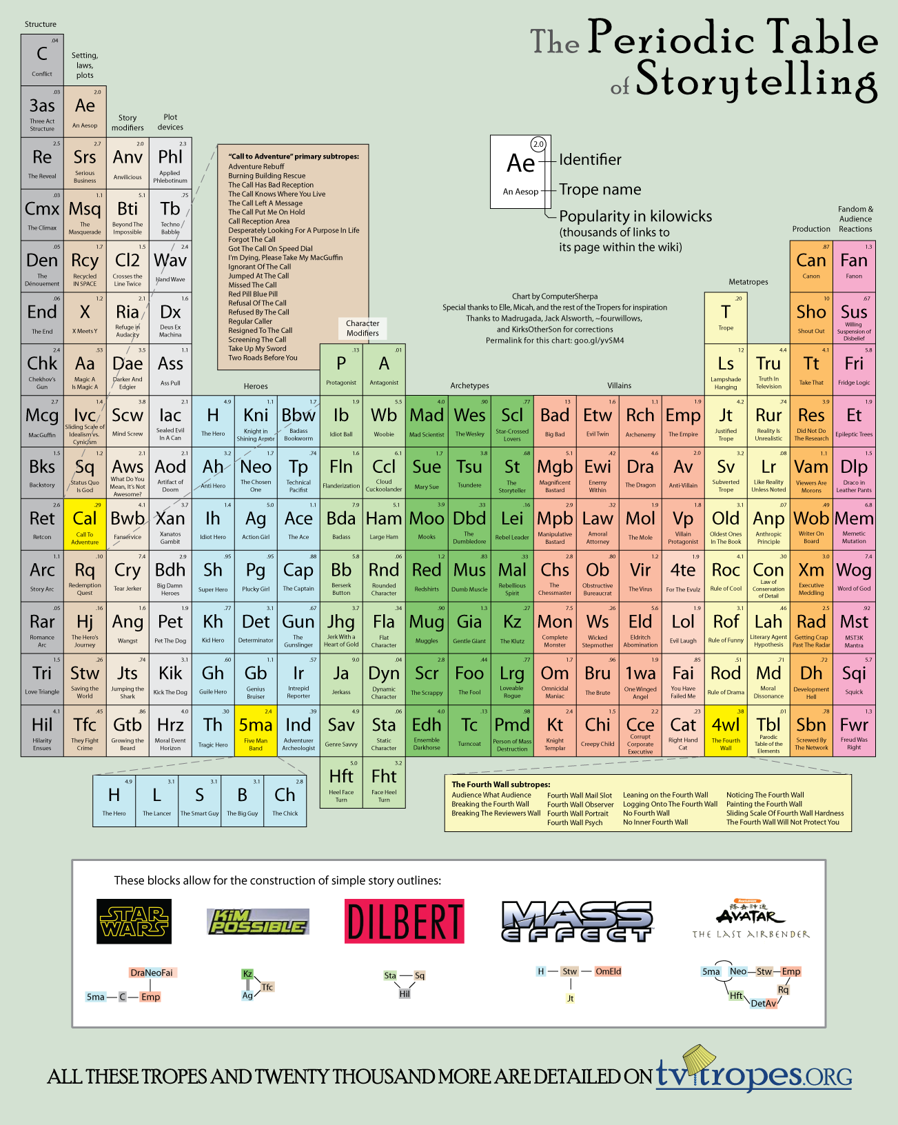 Periodic table of storytelling infographic