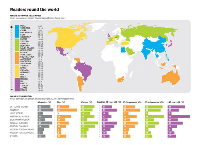 Readers around the world #infographic