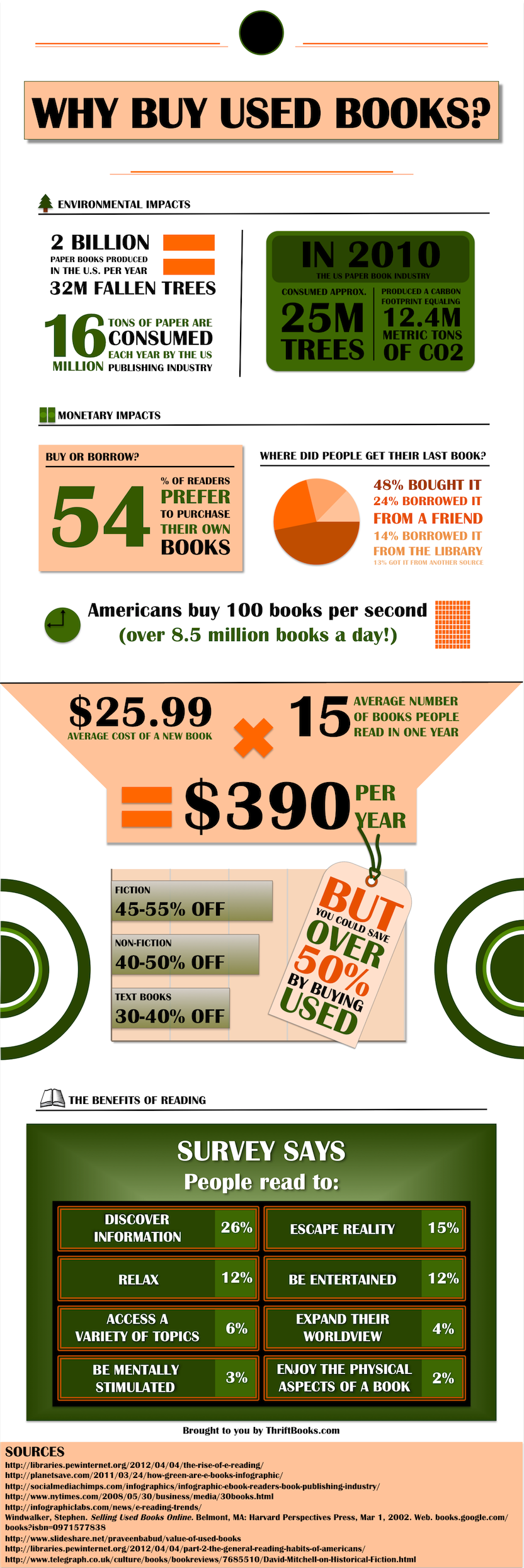Used books infographic