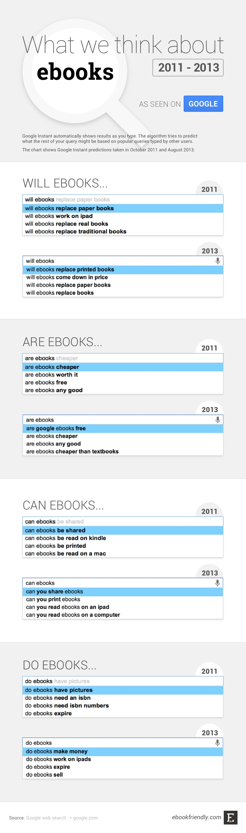 What we think about ebooks 2011 vs 2013 #infographic
