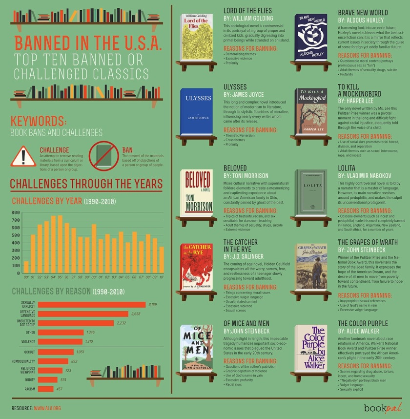 Top 10 banned or challenged classics - #infographic