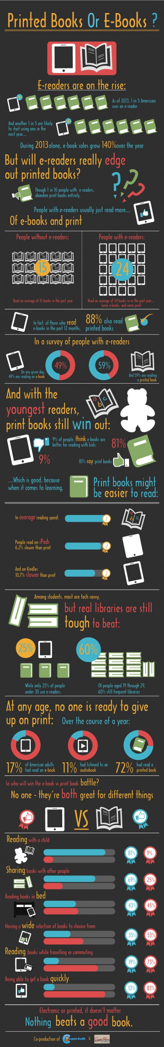 To read or not to read ebooks
