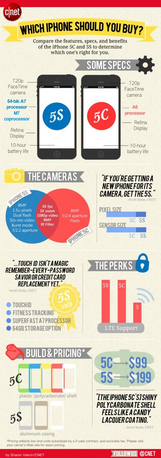 iPhone 5C vs iPhone 5S infographic