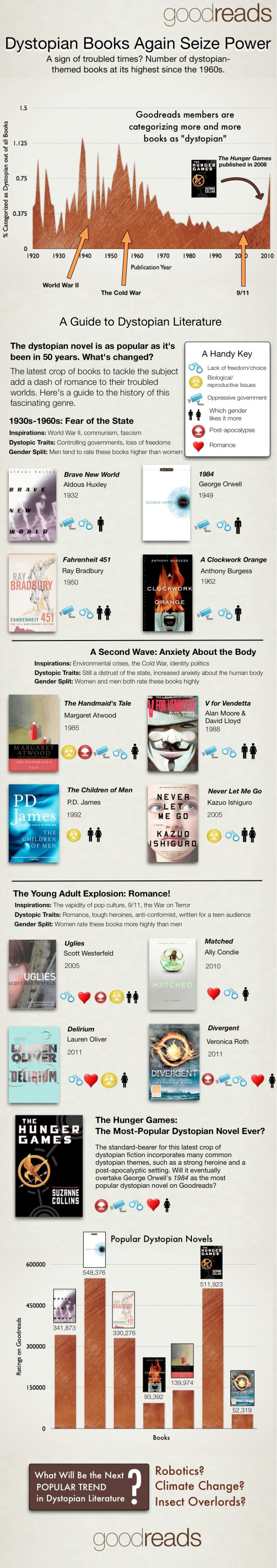 Young Adult Books  10 Most Interesting Infographics And -7775