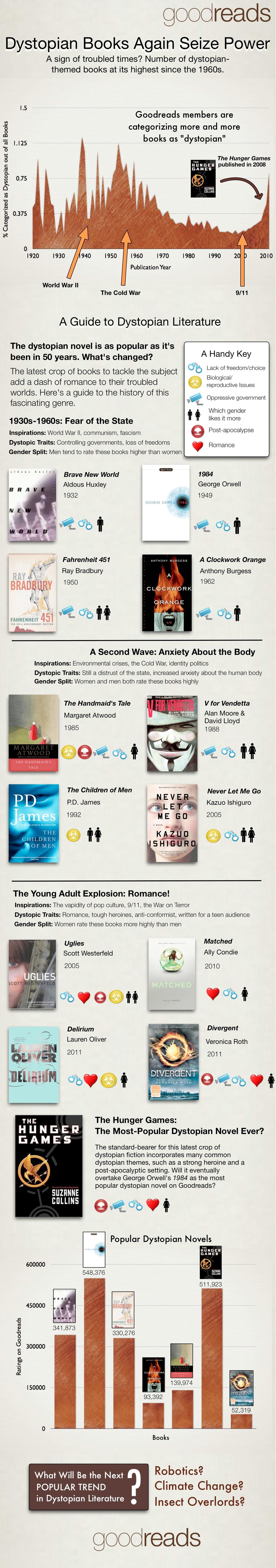 Dystopian books seize power infographic
