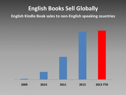 English books sell globally
