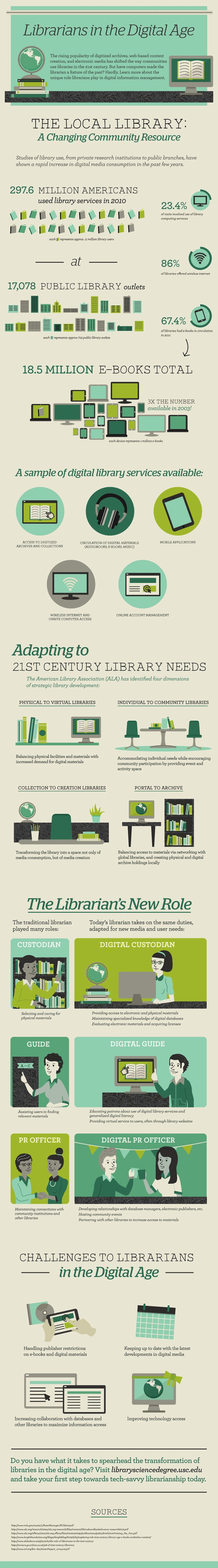 Librarians and libraries in the digital age #infographic