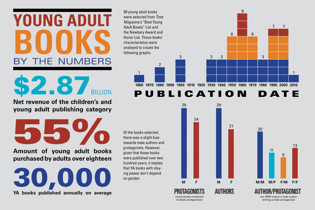 Young adult books by the numbers #infographic
