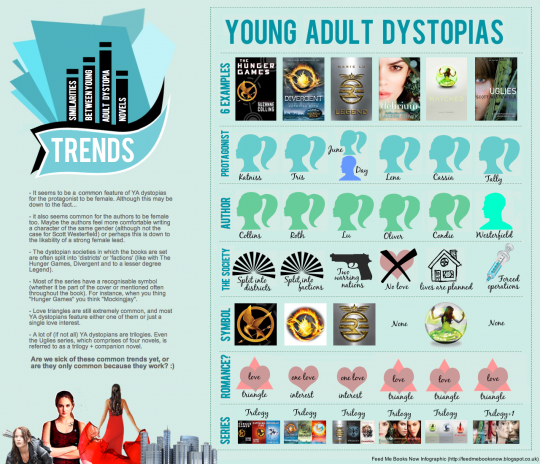 Young adult dystopias infographic - Feed Me Books Now