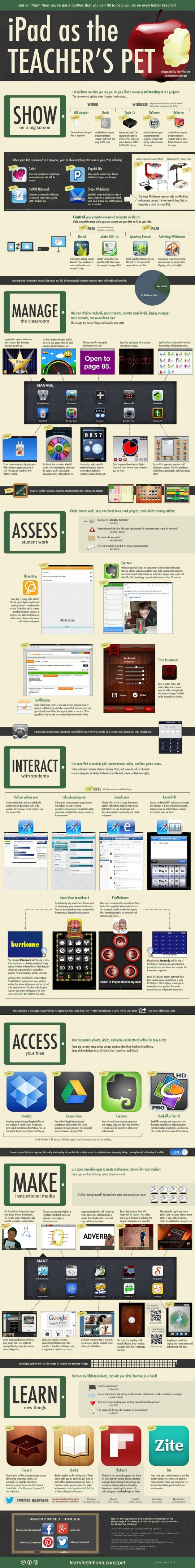 7 ways teachers can use iPad infographic