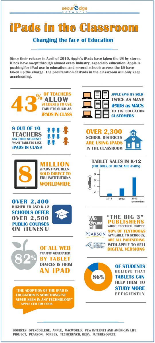 iPads in the classrom infographic