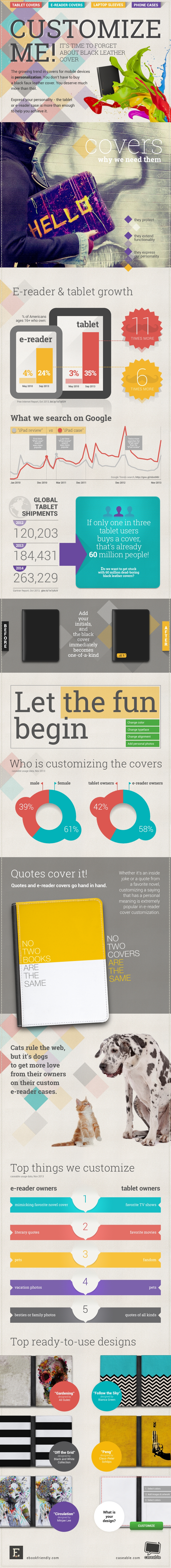 Who is customizing tablet and e-reader covers (infographic) | Ebook Friendly