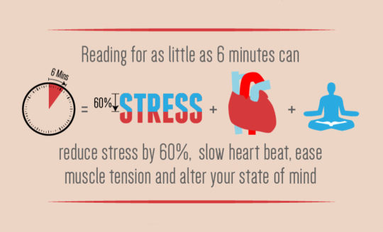 Reading for only 6 minutes a day can reduce stress by 60%