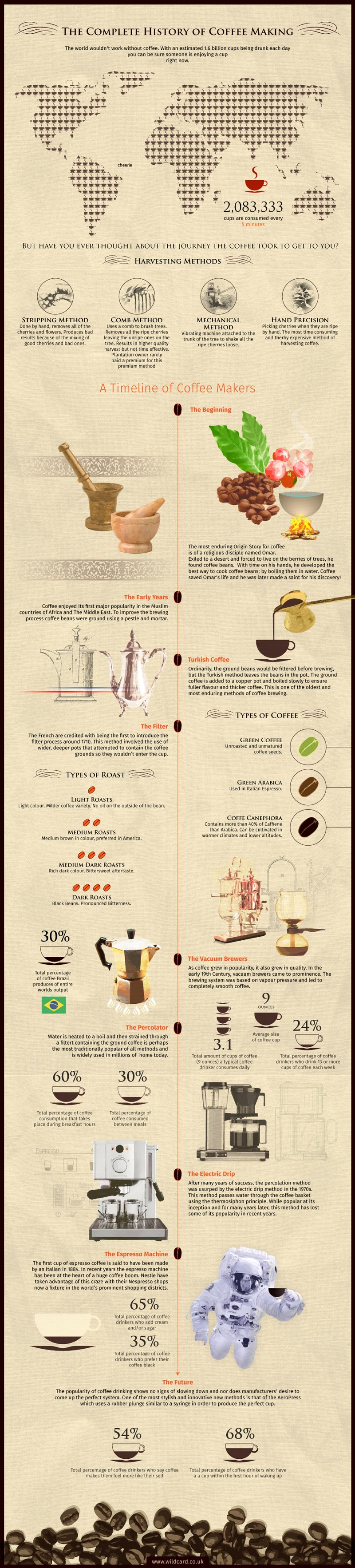 The complete history of coffee infographic