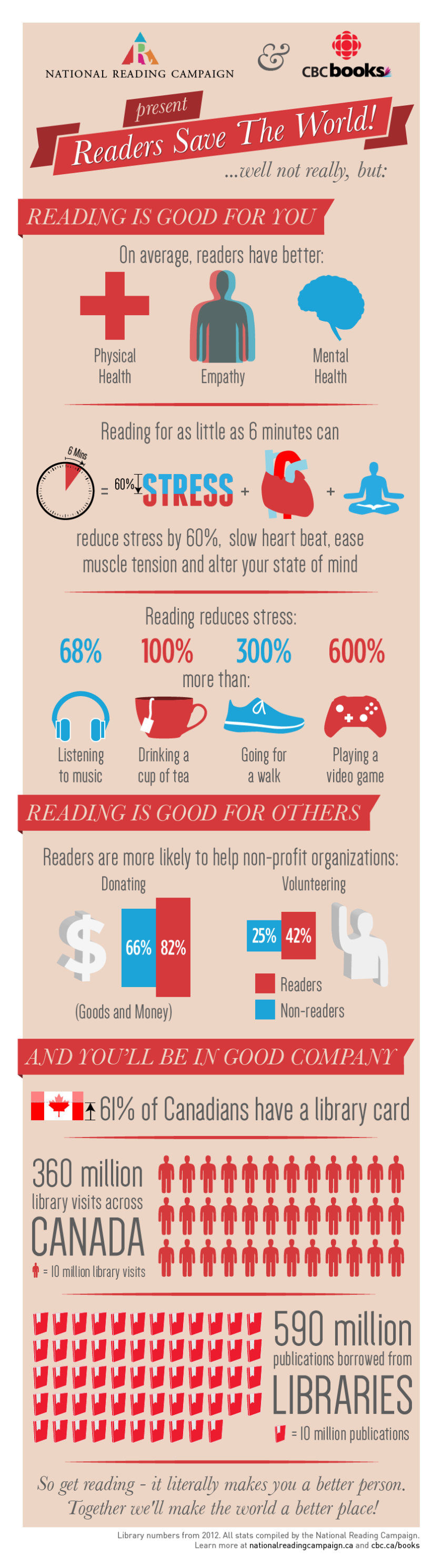 The many benefits of reading #infographic