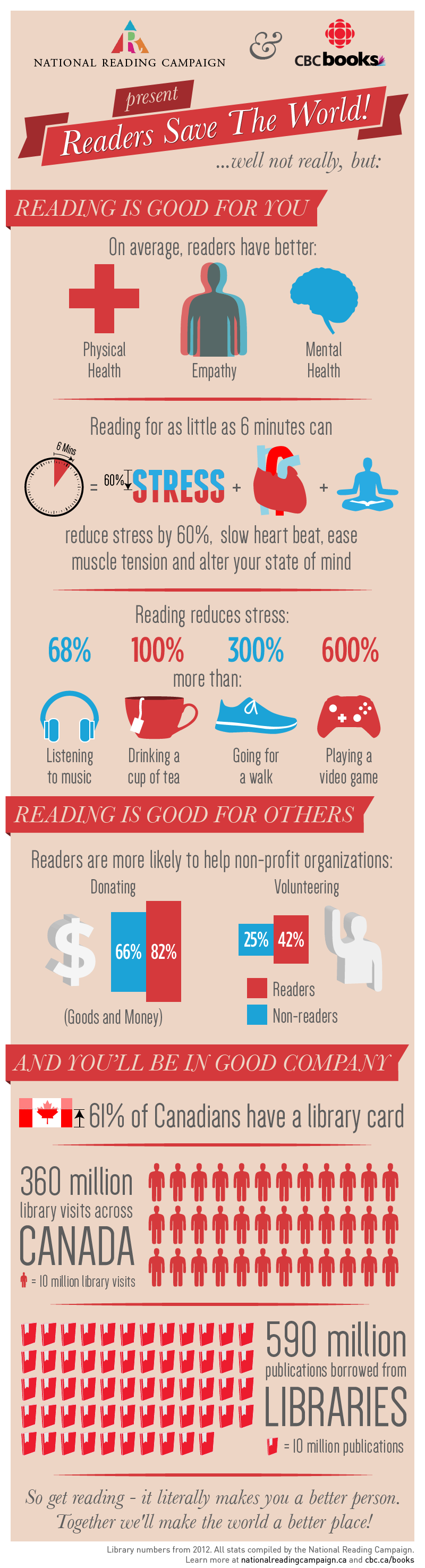 The many benefits of reading infographic