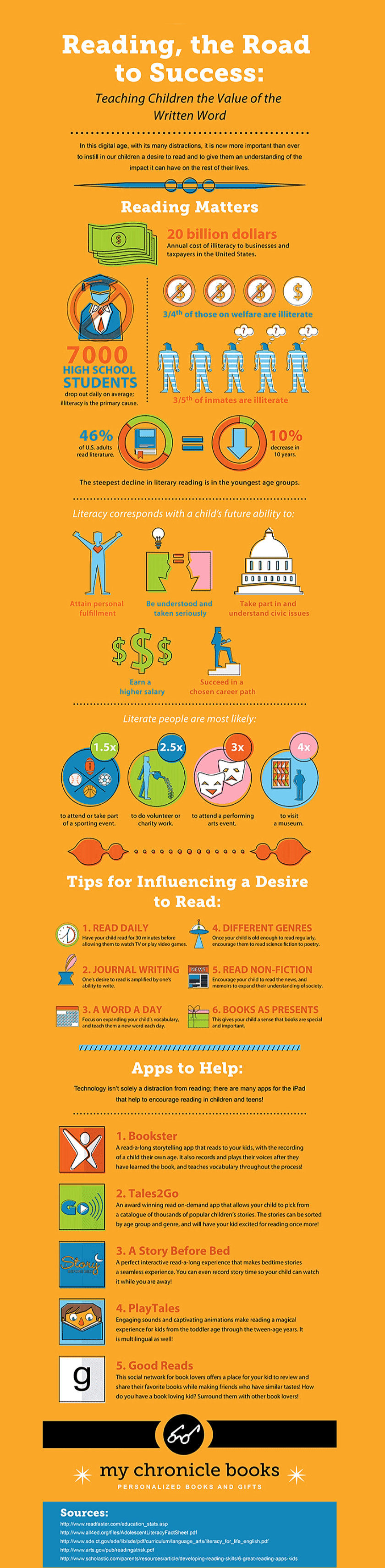 Why reading books is the road to success #infographic