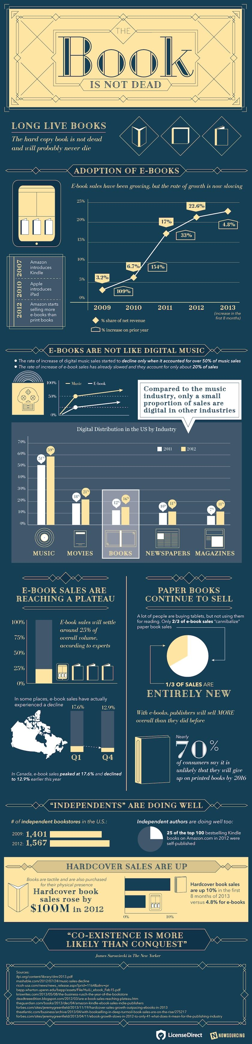 The print book will never die #infographic